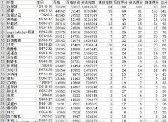 [新闻]190414 网曝2019年一季度女明星百度流量排行 赵丽颖威武霸气拿下第一名