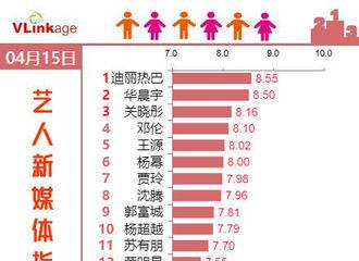 [新闻]190416 迪丽热巴连续两天登V榜艺人新媒体指数(综艺嘉宾)top1