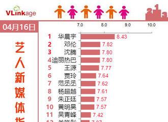 [新闻]190417 华晨宇再登新媒体指数榜榜首 期待《王牌对王牌》完美收官