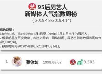 [新闻]190417 95后艺人新媒体人气指数公开 蔡徐坤拿下三周连冠