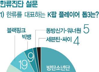 """[新闻]190418 """"专家韩流诊断""""…防弹-EXO-TWICE获""""代表韩流的KPOP明星""""TOP3"""
