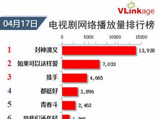 [新闻]190418 电视剧网络播放量最新榜单公开 《封神演义》登顶榜首