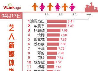 [新闻]190418  艺人新媒体指数(综艺嘉宾)Top20榜单公开 迪丽热巴拿下第一名