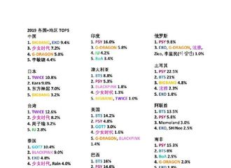 [分享]190419 海外韩流人气调查排名公布 BIGBANG入围多国榜单