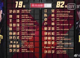 [新闻]190419 《我是唱作人》第二期排名公开,重庆崽王源高票胜出