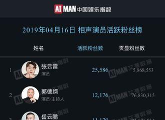 [分享]190419 张云雷领跑榜单 占据相声演员活跃粉丝榜TOP1
