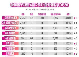 [新闻]190419 金泰妍摘得idol chart最新榜单6位!与上周相比上升2位