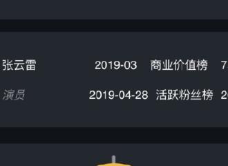 [新闻]190429 中国文娱金数据本命名单公布 张云雷位列榜单第3位