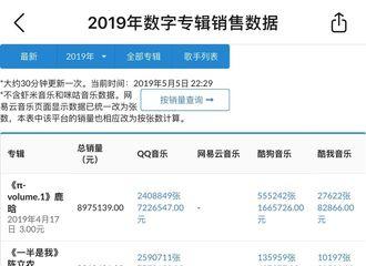 [新闻]190507 2019年数字专辑销售数据排行公开 张云雷《毓贞》上榜排名第八