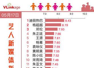[新闻]190518 蝉联榜单top1 迪丽热巴摘得5月17日艺人新媒体指数综艺嘉宾榜单冠军