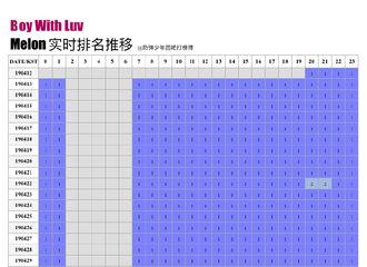 [新闻]190519 获得Melon实时一位数的最高成绩   每天刷新历史记录的男团--BTS