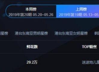 [新闻]190520 百科明星人气榜出炉 王俊凯荣登榜首