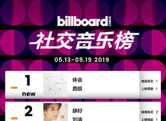 [新闻]190521 Billboard社交音乐榜周榜公开 鹿晗强势登顶冠军!
