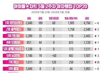[新闻]190524 金泰妍摘得idol chart最新榜单9位!与上周相比上升3位