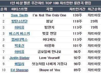"""[分享]190524 """"Melon周榜TOP100在线1年以上TOP10""""IU,唯一上榜两首歌曲艺人"""