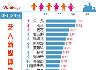 [新闻]190525 赵丽颖位居5月24日艺人新媒体指数第六名