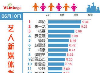 [新闻]190611 6月10日艺人新媒体指数榜单公布 赵丽颖稳居前六