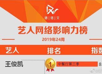 [新闻]190616 新综艺未播个人热度高增不减 王俊凯获艺人网络影响力榜冠军