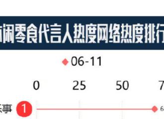 [新闻]190616 王源获休闲零食代言人排行榜冠军 论王源的影响力