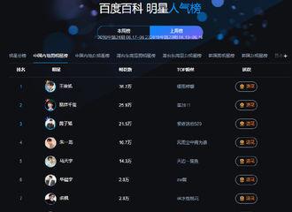 [新闻]190617 中国内地明星榜榜单出炉   易烊千玺荣登榜单第二