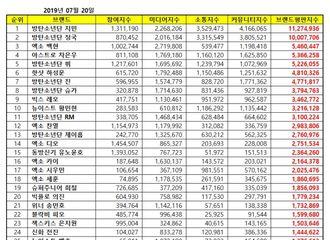 [新闻]190720 7月男团个人品牌评价排名 NCT中4位成员上榜!