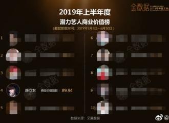 """[新闻]190722 2019上半年度""""潜力艺人商业价值榜"""" 陈立农排行第四"""