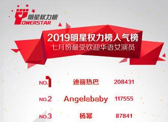 [迪丽热巴][新闻]190806 明星权力榜月榜公开 迪丽热巴蝉联七月份最受欢迎华语女演员