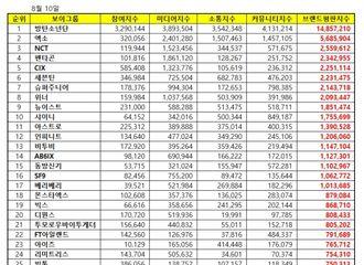 [NCT][新闻]190810 NCT获得7月百大男团品牌评价TOP3!条梦回归+Super M效应