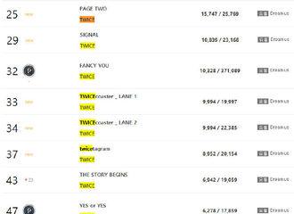 [TWICE][分享]190810 TWICE 7月Gaon榜专辑销量近10w…卖的可都是旧专!