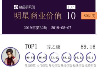 [薛之谦][新闻]190810 80后男明星商业价值榜周榜公开 薛之谦排名第一