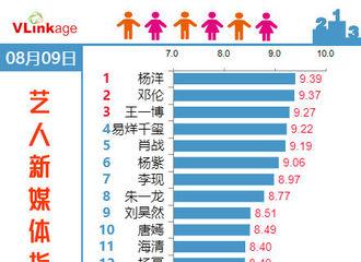 [杨洋][新闻]190810 杨洋登艺人新媒体指数电视剧演员榜第一 再次收获双榜第一