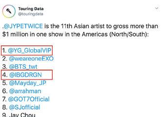 [BigBang][分享]190811 在美洲单场演唱会总收入超过100w美金的亚洲艺人排名 Bigbang获1位