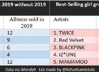 [TWICE][分享]190814 你兔还是你兔 2019年Gaon榜旧专TWICE获女团最佳销售一位