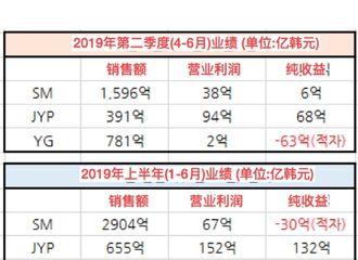 [分享]190815 经纪公司2019上半年纯综合业绩统计 JYP纯收益132亿韩元
