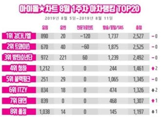 [TWICE][新闻]190817 TWICE稳居IDOL CHART榜单2位!与上周排名持平