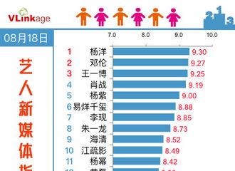 [杨洋][新闻]190819 18日艺人新媒体指数榜单公开 杨洋摘得榜单一位