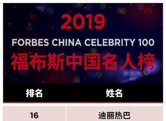[迪丽热巴][新闻]190820 福布斯发布2019中国名人榜 热巴入选TOP 20位列女性艺人第四位