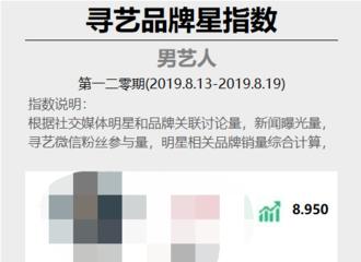 """[新闻]190820 品牌星指数男艺人周榜 朱一龙携带""""旧""""品牌连续十七周前十进二"""