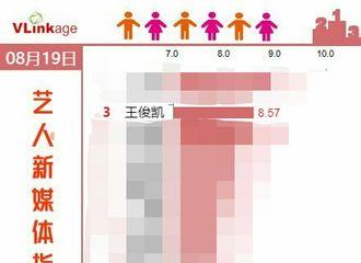 [新闻]190820 王俊凯荣获某榜单第三名,综艺凯未来可期