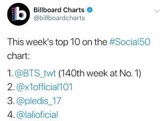 """[分享]190821 NCT DREAM获美国Billboard""""Social50""""六位!"""