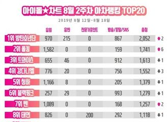 """[防弹少年团][新闻]190823 防弹少年团摘得8月第二周""""IDOL CHART""""榜单一位!"""