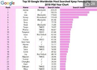 [BLACKPINK][分享]190825 韩国女爱豆Google全球搜索量TOP50 BLACKPINK全员进前十