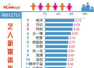 [杨洋][新闻]190828 杨洋连续六天斩获艺人新媒体指数电视剧演员榜单第一!