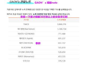 富二代app[分享]190830 女歌手累积销量排行 金泰妍成为唯一入榜solo女歌手!
