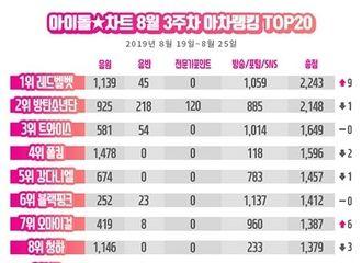 """[防弹少年团][新闻]190830 防弹少年团摘得8月第三周""""IDOL CHART""""榜单二位!"""