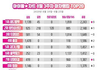 [TWICE][新闻]190830 TWICE非回归期 与上周持平获Idol Chart三位