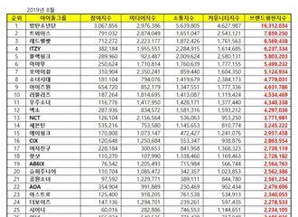 [BLACKPINK][新闻]190831 8月百大爱豆组合排行TOP100公开 恭喜BLACKPINK获得5位