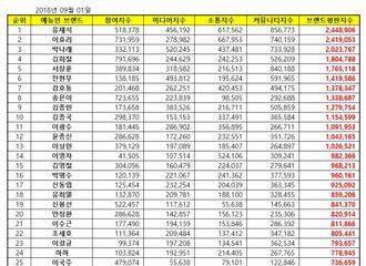 [Super Junior][新闻]190901 综艺电视人2019年9月品牌评价 金希澈获得第四位!