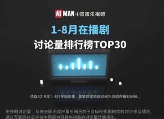 [赵丽颖][新闻]190906 2019年1~8月份在播剧讨论量榜单TOP5 《知否》夺得榜单第二