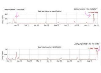 [NCT][分享]190908 郑在玹的影响力看到了吗?NCT music channel订阅数和点击量极速上升!